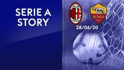 Milan - Roma 28/06/20. 28a g.