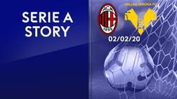 Milan - Verona 02/02/20. 22a g.